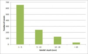 Numbers of rainfall events for different depth ranges
