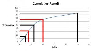 Example cumulative times series runoff
