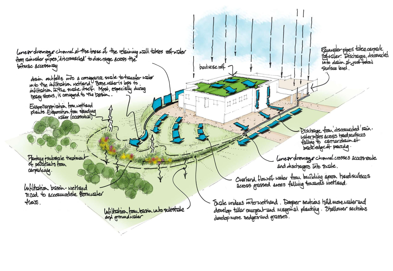Sustainable School Design Case Studies