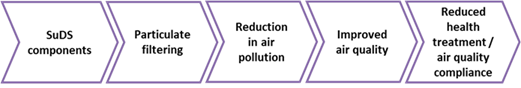Air quality benefits pathway