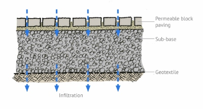 SuDS Figure 2: Permeable Paving