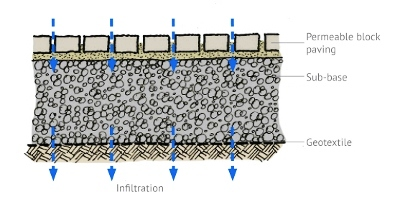 Permeable paving SuDS