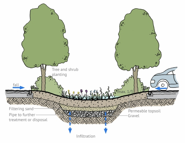 SuDS Figure 1: Bioretention Area