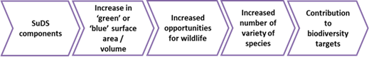 Biodiversity and ecology benefits pathway
