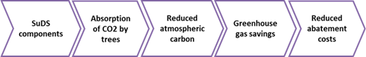 Carbon reduction and sequestration