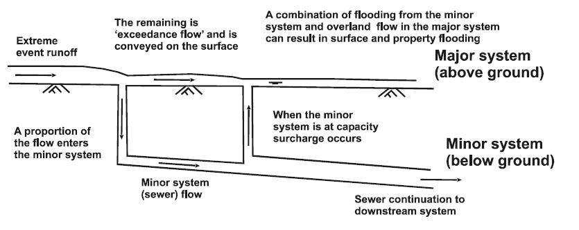 Interaction between major and minor drainage systems SuDS