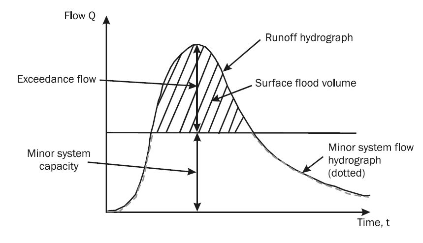 Hydrograph demonstration of major and minor systems