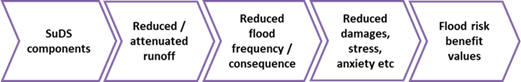 Flood risk management benefits pathway