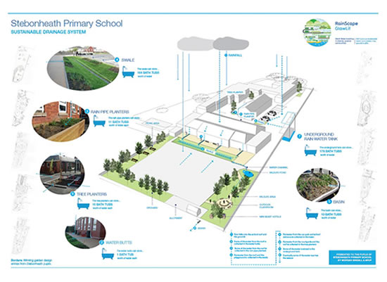 (Child friendly) plan of the SuDS scheme